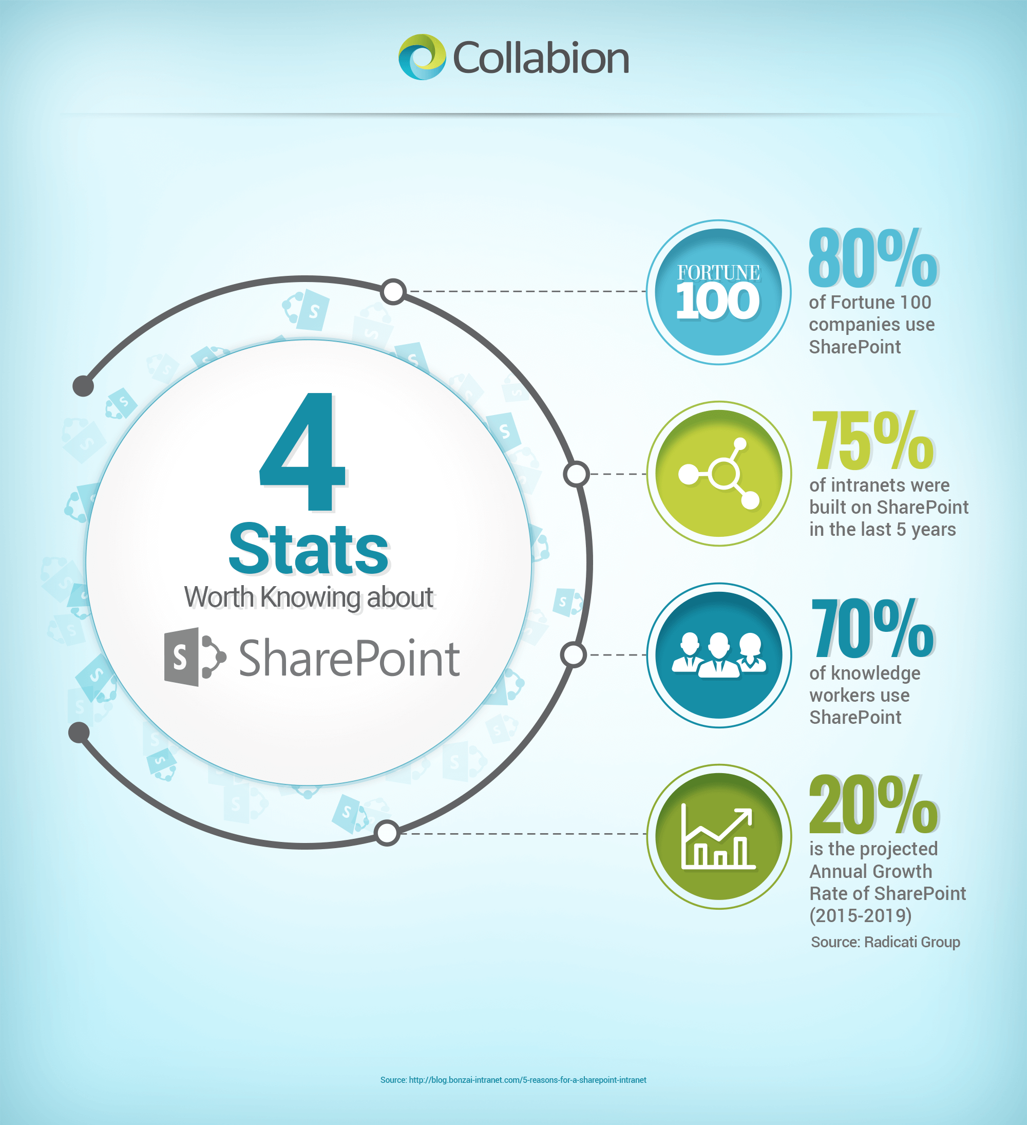 4 Stats Worth Knowing About SharePoint